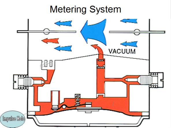 Metering Lever Setting